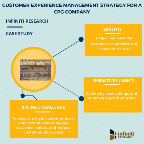 Customer experience management strategy for a CPG company (Graphic: Business Wire)