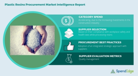 Global Plastic Resins Category - Procurement Market Intelligence Report. (Graphic: Business Wire)