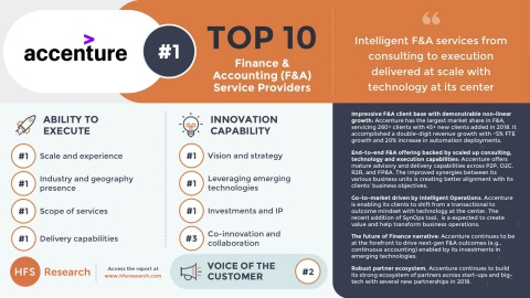 Accenture is No. 1 among top 10 Finance & Accounting service providers and earns the top spot in the ...