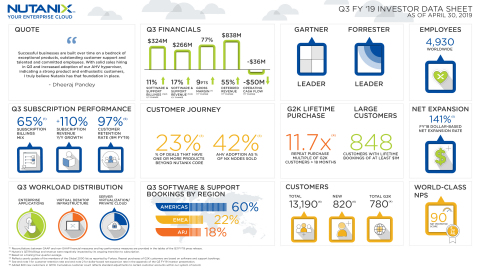 Nutanix Fiscal Q3 2019 Earnings Infographic (Graphic: Business Wire)