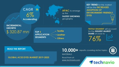 Technavio has published a new market research report on the global acid dyes market from 2019-2023.  ...