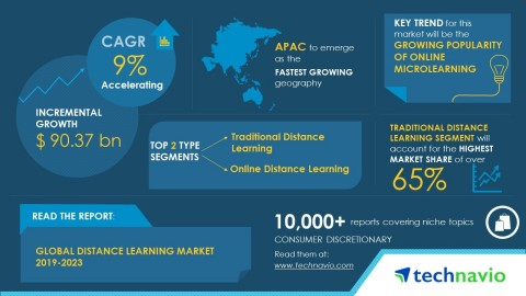 Technavio has published a new market research report on the global distance learning market from 2019-2023. (Graphic: Business Wire)