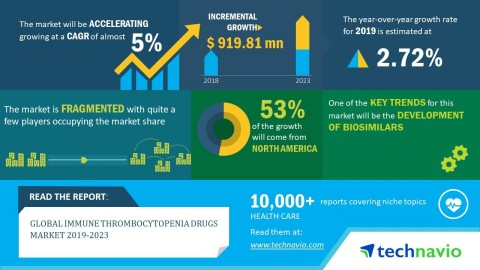 Technavio has published a new market research report on the global immune thrombocytopenia drugs market from 2019-2023. (Photo: Business Wire)