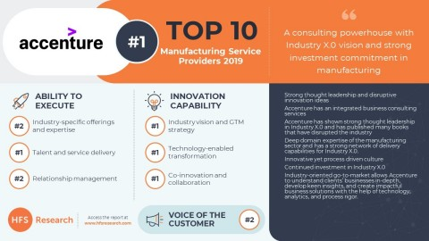 Accenture came out as a clear leader in latest HFS report on manufacturing service providers