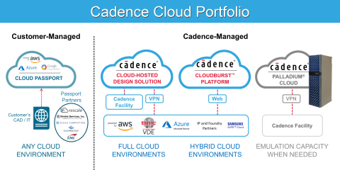 The Cloud Passport Partner Program supports customers using the Cadence Cloud Passport model, which  ...