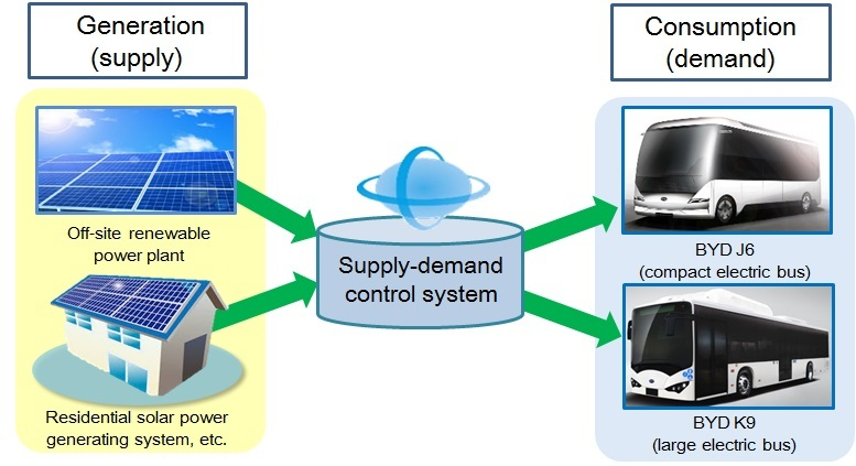 KYOCERA and BYD Japan to Collaborate on Integrated Energy System for