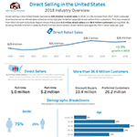 2018 Overview of Direct Selling in the United States. Source: Direct Selling Association
