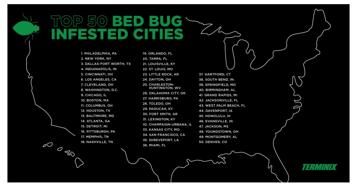 Terminix Releases Its List of the Top 50 Most Bed Bug