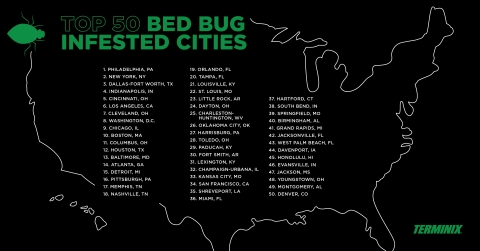 Terminix, a leading pest control provider and a ServiceMaster company, releases its list of the nation's Top 50 Bed Bug Cities. (Graphic: Business Wire)