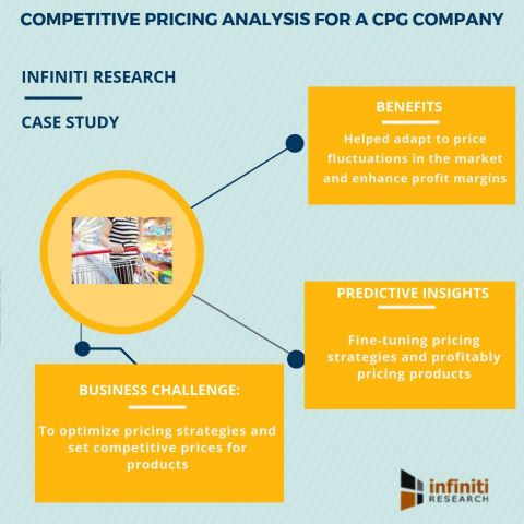 Competitive pricing analysis for a CPG company (Graphic: Business Wire)