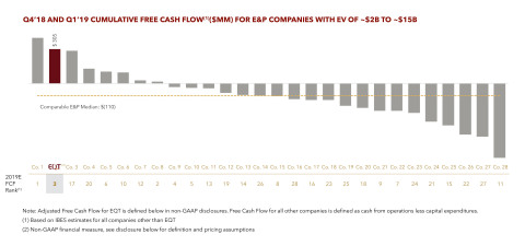 Chart 1: Q4'18 and Q1'19 Cumulative Free Cash Flow(1) ($MM) for E&P Companies with EV of ~$2B to ~$1 ...