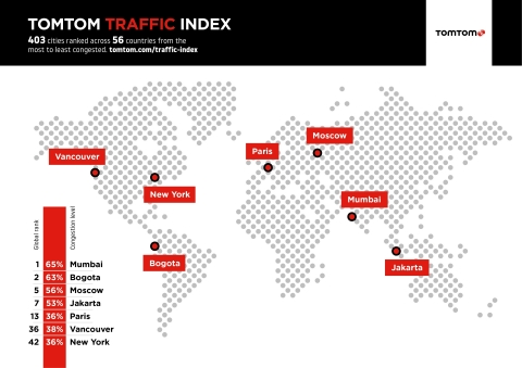 TomTom Traffic Index: Mumbai takes Crown of 'Most Traffic Congested City' in World (Graphic: Business Wire)