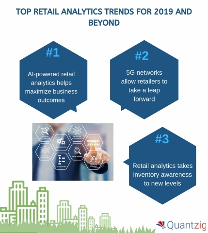 Top Retail Analytics Trends for 2019 and Beyond (Graphic: Business Wire)