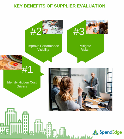 Key Benefits of Supplier Evaluation. (Graphic: Business Wire)