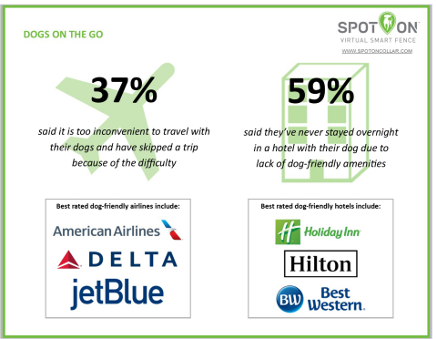 Nationwide survey, sponsored by SpotOn Virtual Smart Fence, reveals increasing opportunities for businesses and communities to meet the needs of dog owners who want to travel with their dog (Graphic: Business Wire)