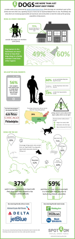 Nationwide survey, sponsored by SpotOn Virtual Smart Fence, finds that dogs are considered a part of the family now more than ever (Graphic: Business Wire)