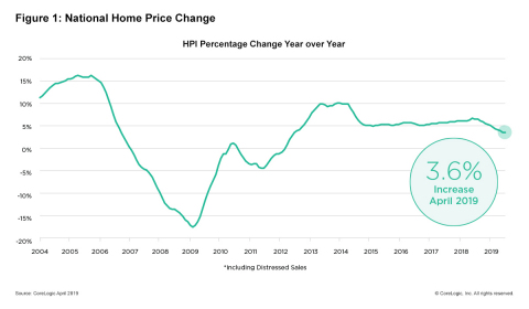 CoreLogic National Home Price Change; April 2019. (Graphic: Business Wire)