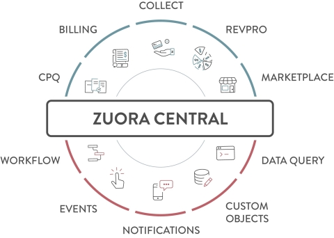 The Zuora Central Developer Platform allows companies to integrate, extend and orchestrate all aspects of a subscription business from a single platform. (Graphic: Business Wire)