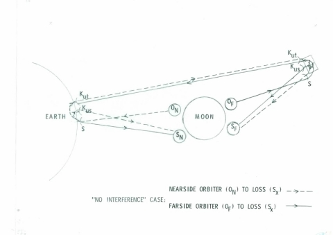 "A diagram from a 1970 MITRE briefing titled ""Some possible Ways to Assign Frequency to Satisfy Lunar Exploration Program (LEP) Communication Requirements."" Source: MITRE Archives."