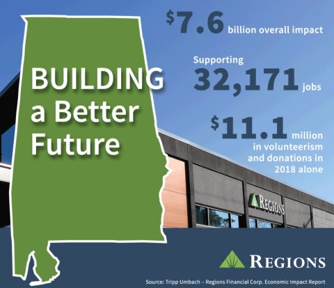Regions Bank is a vital catalyst for sustainable economic growth in Alabama. (Photo: Business Wire)