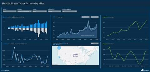 Eagle Alpha's dashboard showing insights on LinkUp's employment data (Photo: Business Wire)