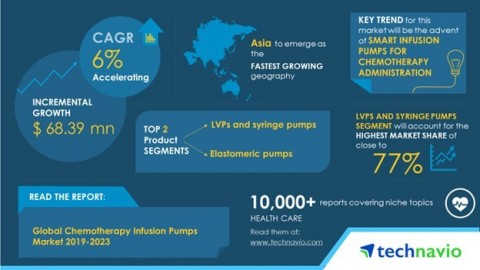 Technavio has published a new market research report on the global chemotherapy infusion pumps market from 2019-2023. (Graphic: Business Wire)