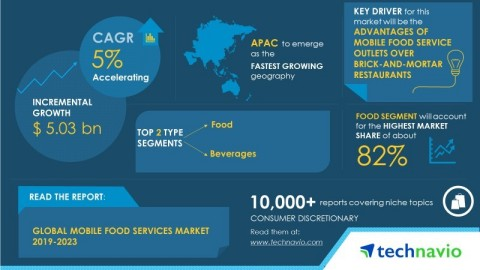 Technavio has published a new market research report on the global mobile food services market from 2019-2023. (Graphic: Business Wire)