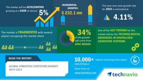 Technavio has published a new market research report on the global vibrating conveyors market from 2019-2023 (Graphic: Business Wire)