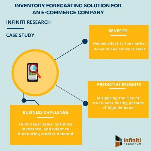 Inventory forecasting solution for an e-commerce company (Graphic: Business Wire)