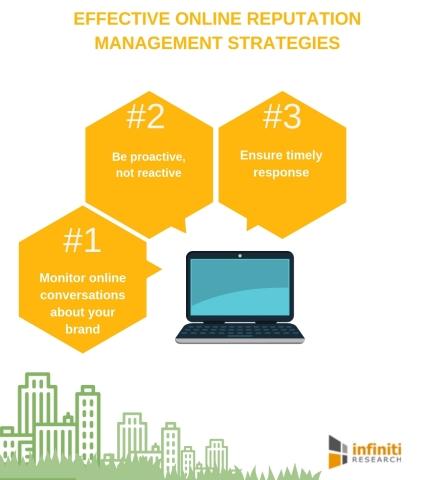 Online reputation management strategies. (Graphic: Business Wire)