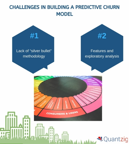 Top Challenges in Building an Effective Churn Model (Graphic: Business Wire)