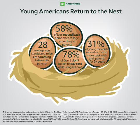 Young Americans Return to the Nest (Graphic: TD Ameritrade)
