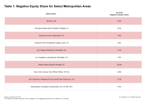 CoreLogic Q1 2019 Negative Equity Share for Select Metropolitan Areas (Graphic: Business Wire)