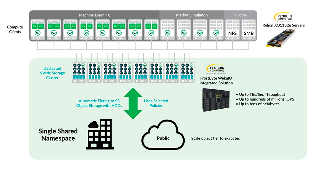 WekaIO and Penguin Computing Deliver Record-Breaking Performance on
