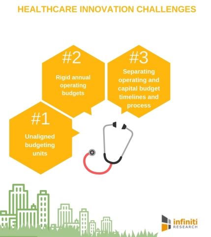 Healthcare innovation challenges (Graphic: Business Wire)