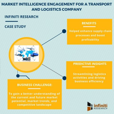 Market intelligence engagement for a transport and logistics company (Graphic: Business Wire)