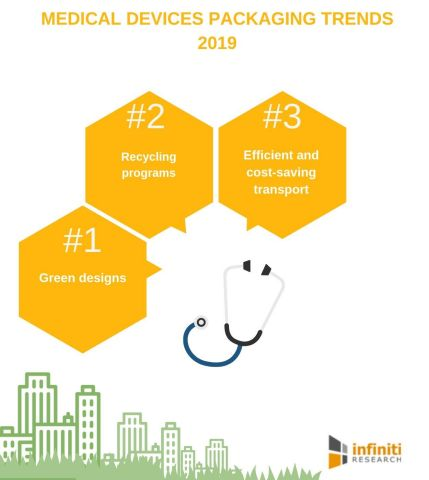 Medical devices packaging trends 2019 (Graphic: Business Wire)