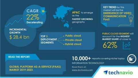 Technavio has published a new market research report on the global platform-as-a-service (PaaS) market from 2019-2023. (Graphic: Business Wire)