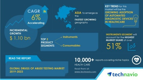 Technavio has published a new market research report on the global drugs of abuse testing market from 2019-2023. (Graphic: Business Wire)