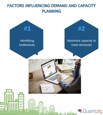 Factors influencing demand and capacity planning (Graphic: Business Wire)