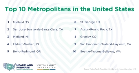 "The top 10-ranked metropolitan areas, according to The Walton Family Foundation's new research, ""Most Dynamic Metropolitans."" The new research measures economic performance, with the knowledge-based economy driving economic success for cities nationwide. (Photo: Business Wire)"
