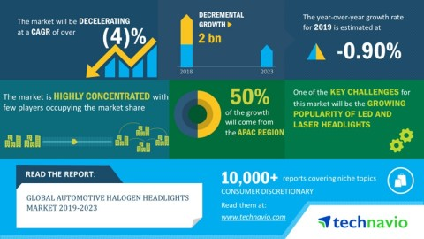 Technavio has published a new market research report on the global automotive halogen headlights market from 2019-2023. (Graphic: Business Wire)