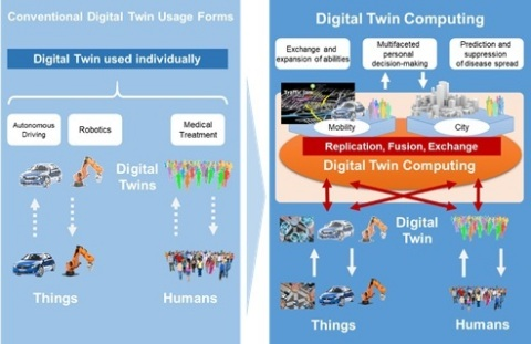 Figure 1 The Digital Twin Computing Initiative concept (Graphic: Business Wire)
