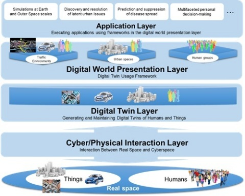 Figure 2 The Digital Twin Computing platform architecture (Graphic: Business Wire)