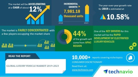 Technavio has published a new market research report on the global luxury vehicle market from 2019-2023. (Graphic: Business Wire)