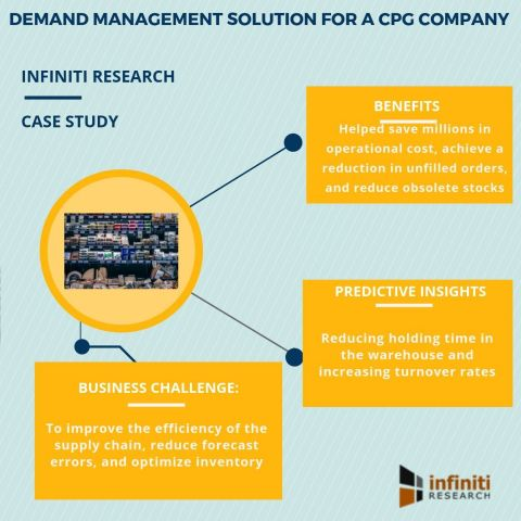 Demand management solution for a CPG company (Graphic: Business Wire)