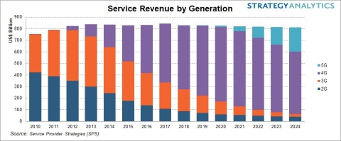 5G Revenue Forecast (Graphic: Business Wire)