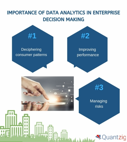 Importance of Data Analytics in Enterprise Decision Making (Graphic: Business Wire)