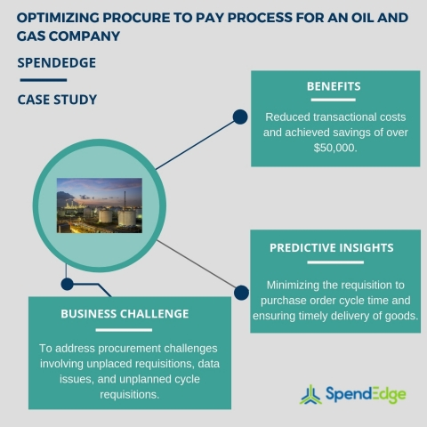 Optimizing procure to pay process for an oil and gas company (Graphic: Business Wire)