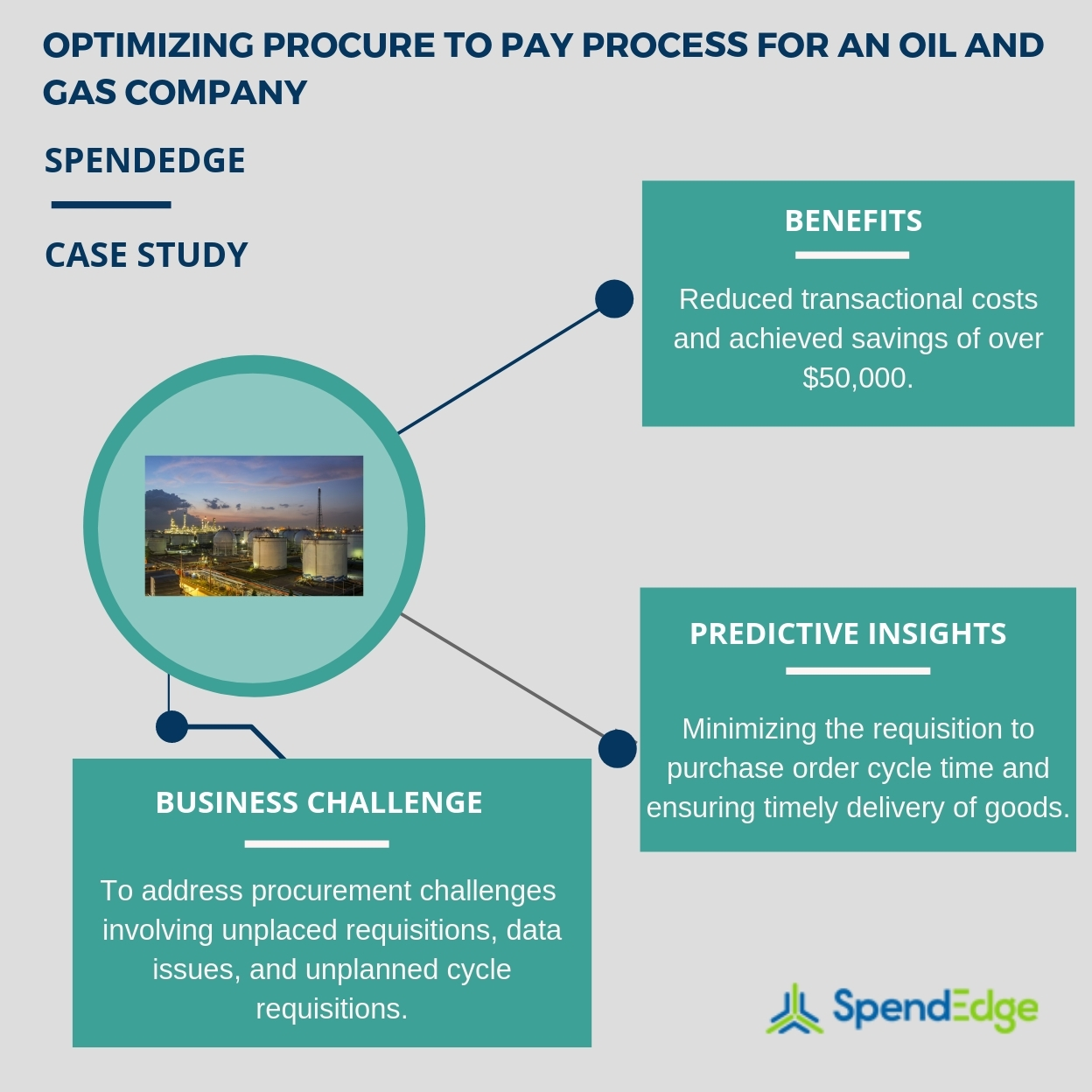 Optimized Procure to Pay Process, Reduced Costs, and